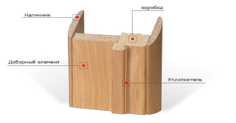 Схема крепления обычного погонажа